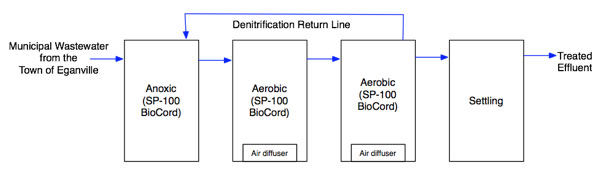 Figure 2. The 2 settling-2 aerobic Biocord™ setup for Ammonia removal