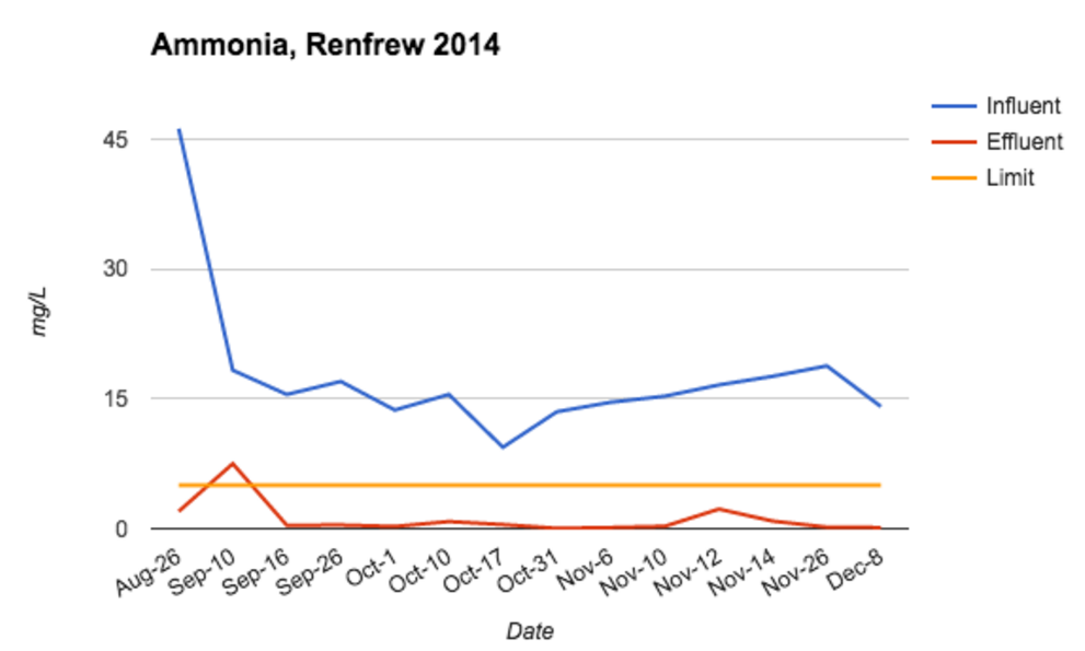 ammonia removal data renfrew