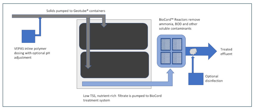 Solids management and BioCord combined