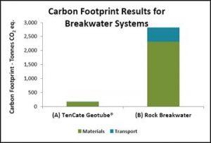 energy efficient dewatering